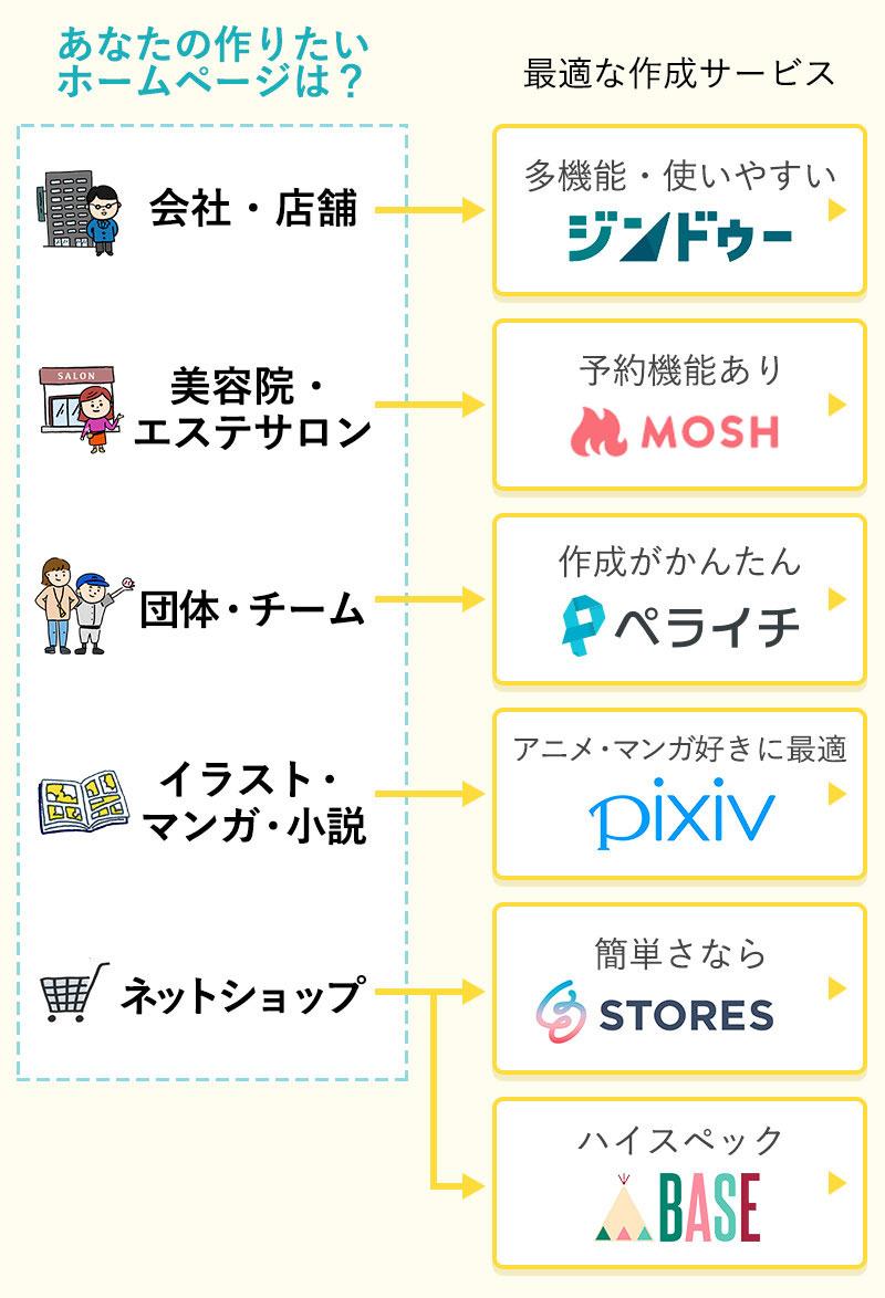 オススメの無料ホームページ作成サービス