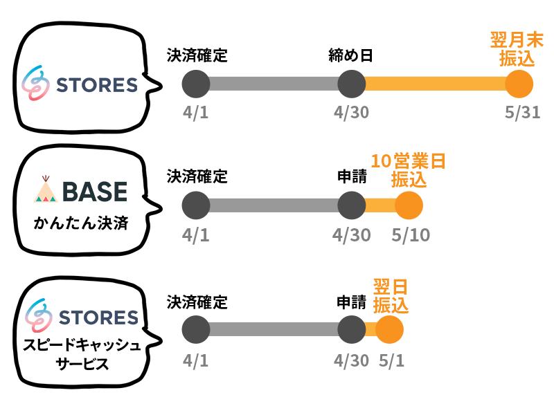 baseとstoresの売上の振込申請と振込日