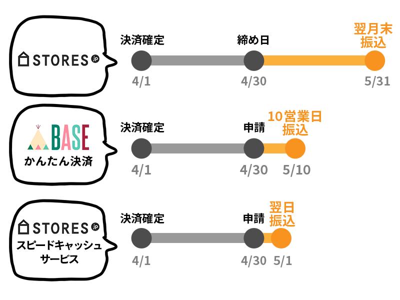 baseとstores.jpの売上の振込申請と振込日