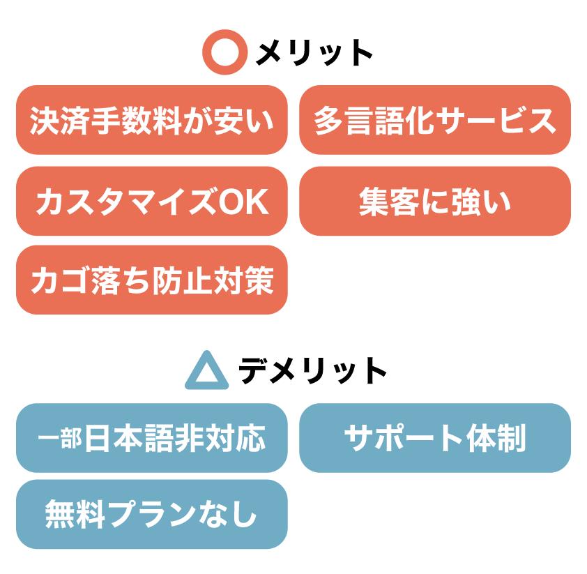 Shopifyの特徴