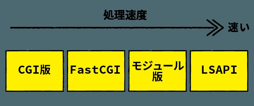 PHP動作モード