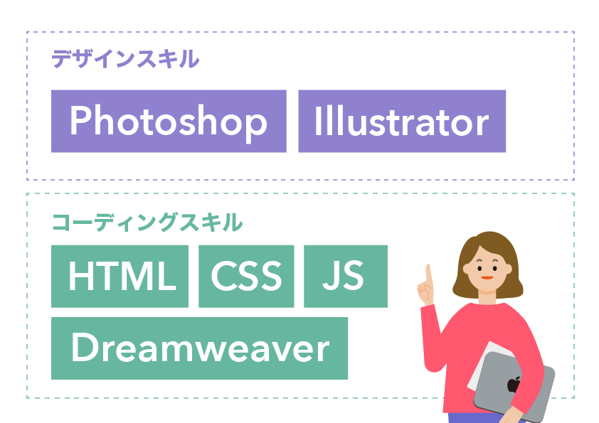 photoshop illustrator dreamweaver