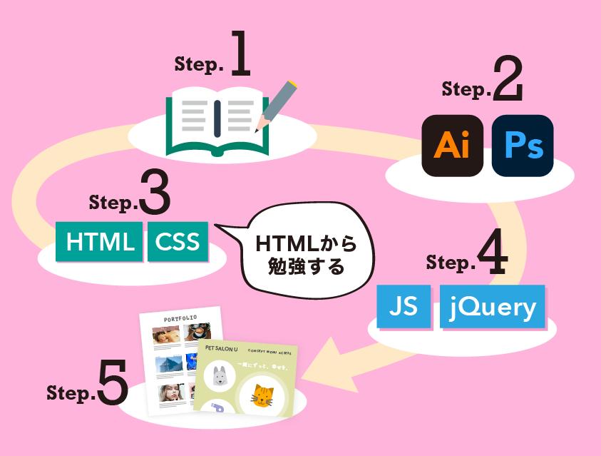 Webデザインを身につけるまでのロードマップ